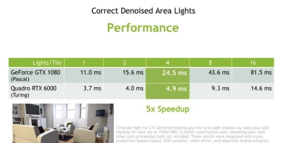 Nvidia Geforce RTX - performance in arch-viz applications